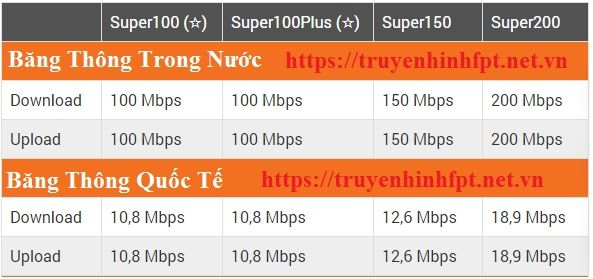 Bảng giá lắp mạng Fpt cho doanh nghiệp