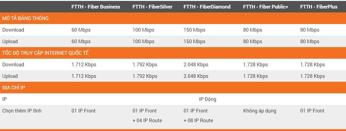 Bảng báo giá lắp mạng Fpt doanh nghiệp