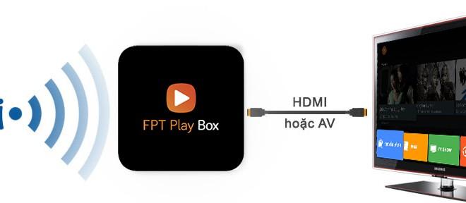 Sửa Lỗi Fpt Play Box