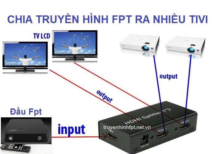 Bộ chia truyền hình Fpt ra nhiều tivi