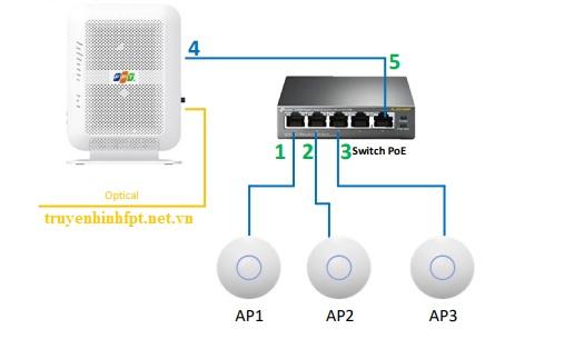 Mô hình thiết bị wifi marketing Fpt
