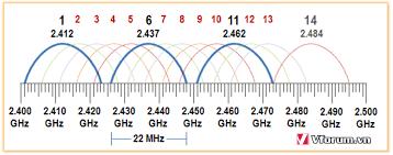 Chồng kênh sóng wifi làm mạng chậm