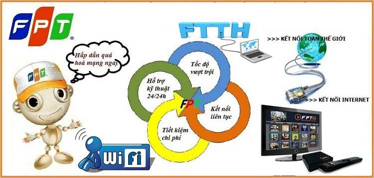 Khuyến mại đăng ký wifi Fpt HCM