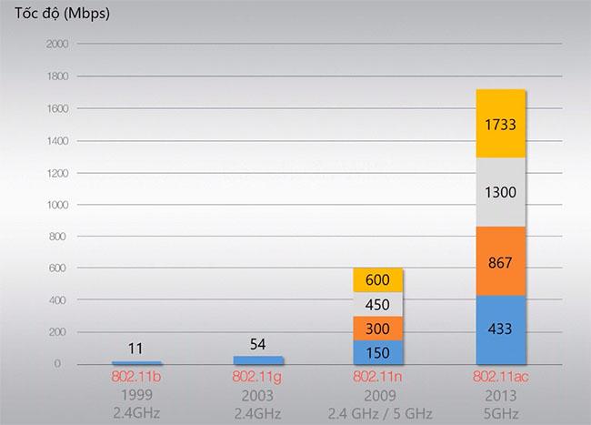 Sự khác nhau giữa wifi 5ghz và 2.4ghz
