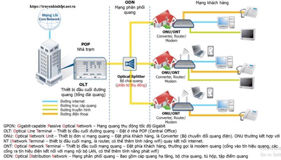 ý nghĩa và tên các thiết bị trong hệ thống mạng cáp quang