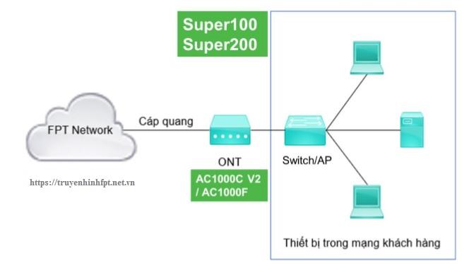 Nguyên lý hoạt động cấp mạng của Modem AC1000F & AC100c của FPT