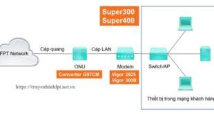 Nguyên lý hoạt động cấp mạng của modem vigo 2925 & vigo 300B